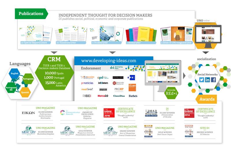 170310_infografia_desarrollando ideas_ENG_medida