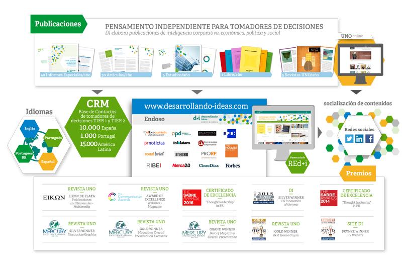 170310_infografia_desarrollando ideas_ESP_medida